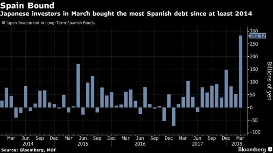 A $118 Billion Japan Manager Buys Spain Bonds After 7 Years