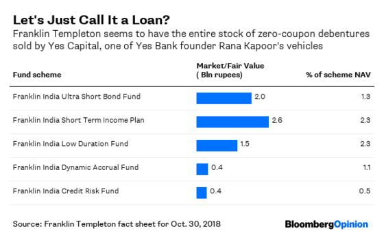 India Is Missing the Wake-Up Call From Its Shadow-Bank Bust
