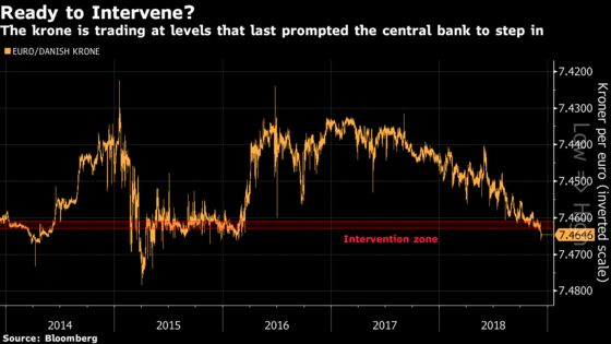 Denmark May Need an Intervention as Krone Continues to Struggle