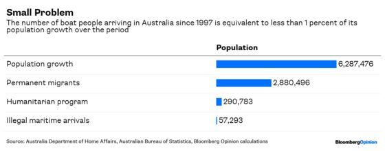 Don't Follow Australia's Grim Path on Migration