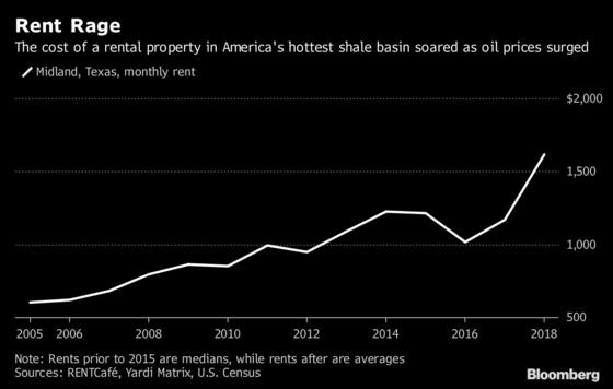 Move Over, California: Oil Patch Has Fastest-Rising Rent in U.S.