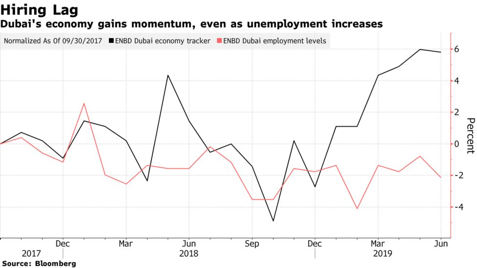Dubai's Jobless Recovery Adds Asterisk to Biggest Spurt in Years