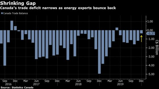 Canadian Trade Deficit Shrinks More Than Expected on Oil Recovery