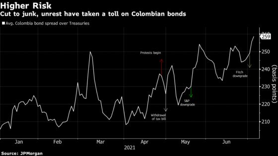 Cut to Junk, Colombia Dispatches Finance Chief, CEOs to New York