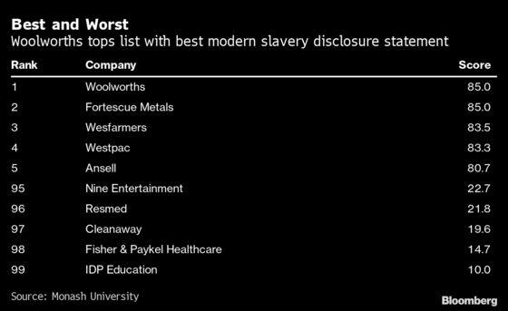 Biggest Australian Companies Ranked in Addressing Modern Slavery
