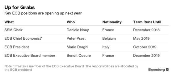 ECB Bank Watchdog Race Intensifies With Donnery Gaining Momentum