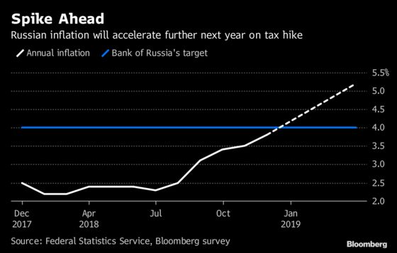 Russia Unexpectedly Hikes Rate Before Risk-Loaded Quarter