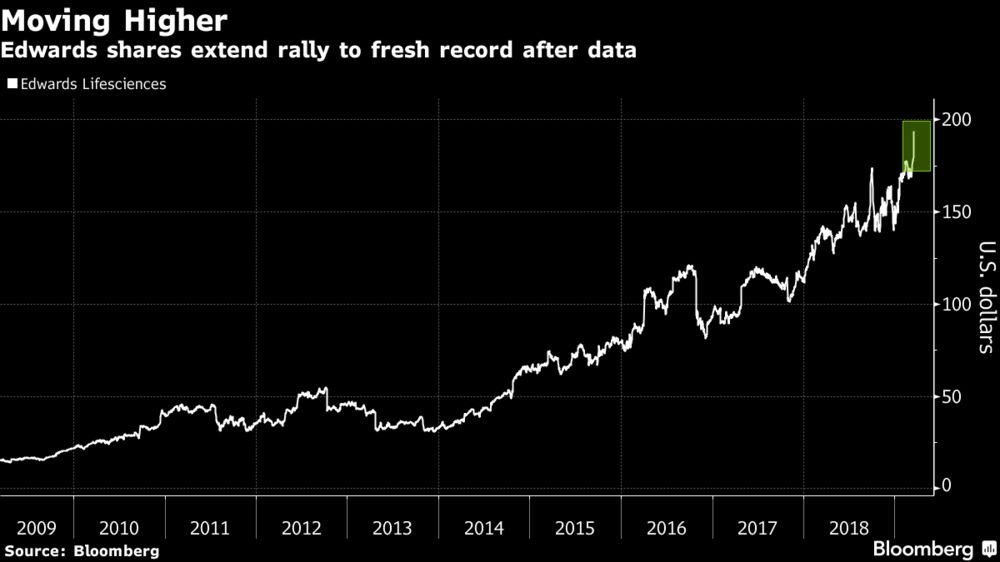 Edwards Shares Hit Peak After Heart Device Tops Surgery in Study
