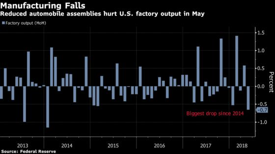 U.S. Manufacturing Output Fell in May by the Most Since 2014