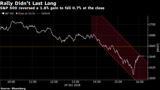 Worst Reversal Since 2015 Leaves S&P 500 at Correction's Door