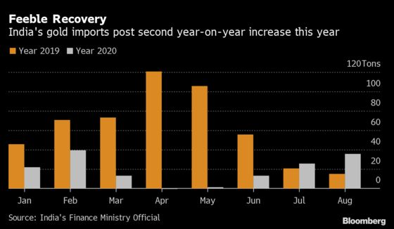 Gold Imports Rebound in India