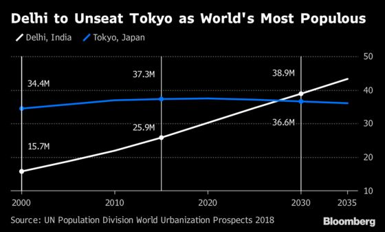 Tokyo's Reign as World's Largest City Fades
