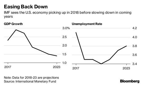 U.S. Fiscal Stimulus Raising Risks to Global Economy: IMF