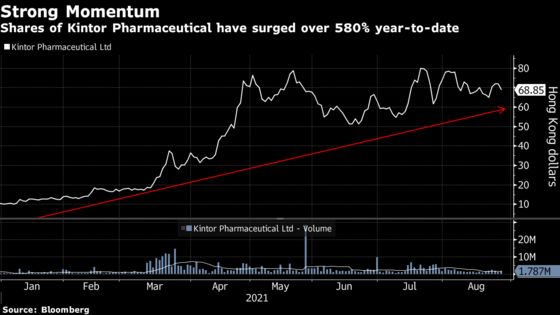 China Drugmaker's 580% Surge Has Analysts Wanting More