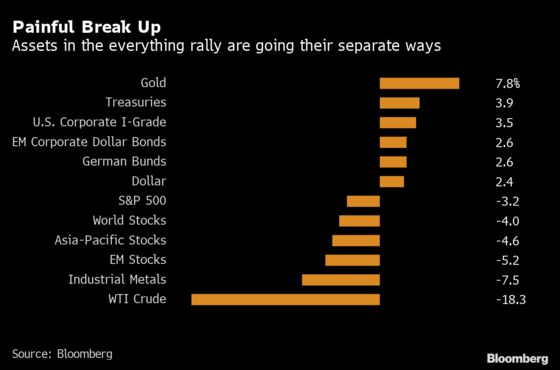 Everything Rally Gets Ripped Apart by Virus Fear Lashing Markets