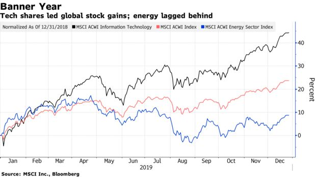 Tech shares led global stock gains; energy lagged behind