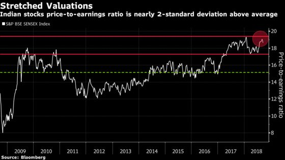 Goldman Says India's World-Beating Stock-Market Run Is Over
