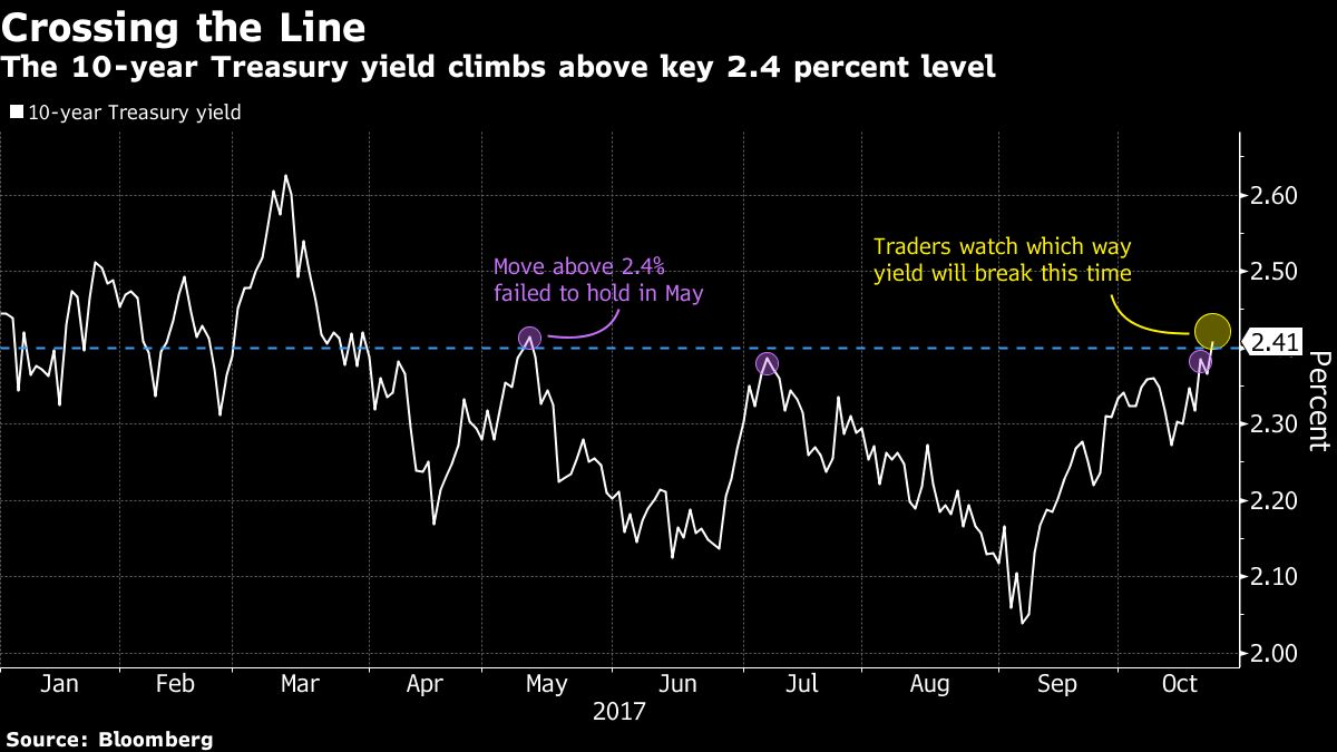 The Bond Market's Moment of Truth Is Now