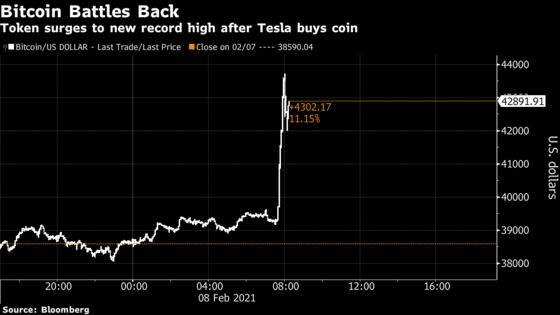 Bitcoin Surges to Almost $45,000 After Tesla Discloses Purchase