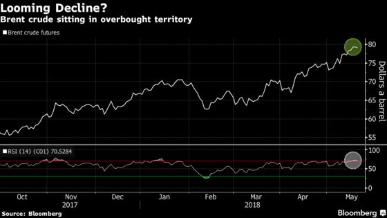 Hedge Funds Keep Cutting Bets on Oil Rally as Oil Keeps Rallying