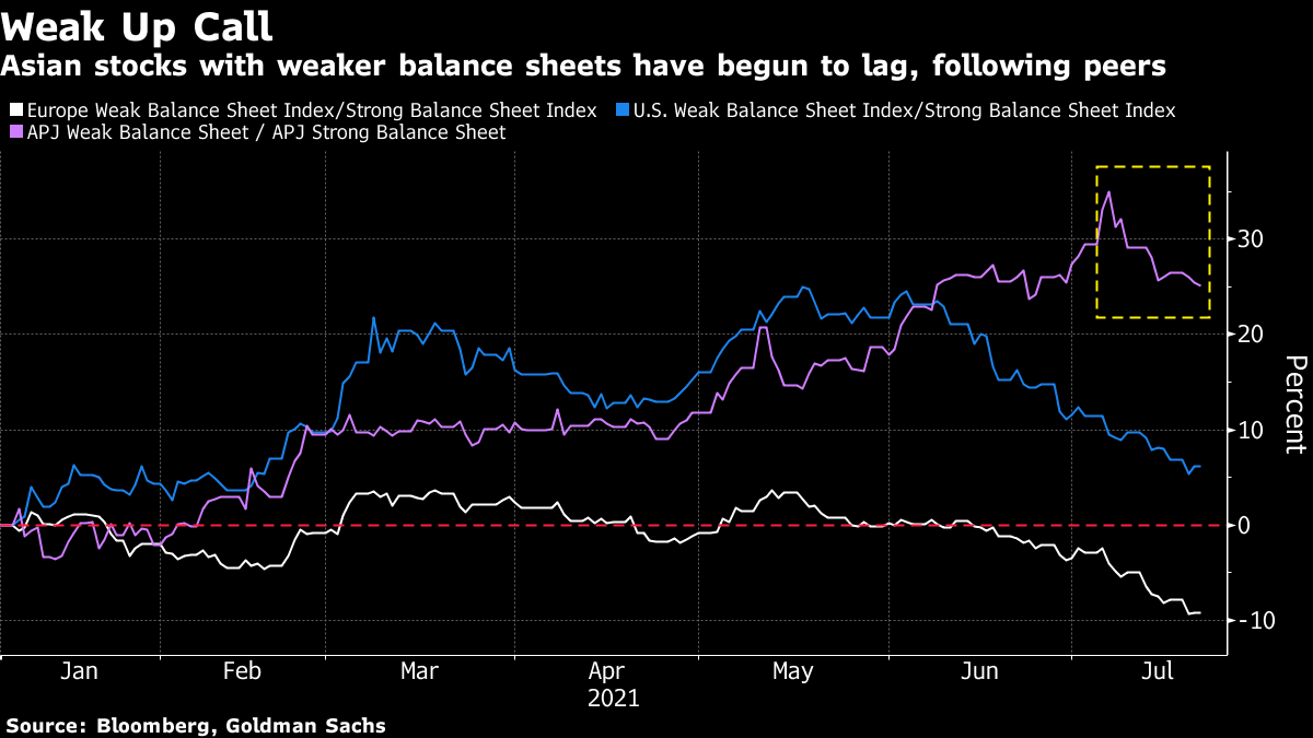 Asian stocks with weaker balance sheets have begun to lag, following peers