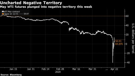 Epic Oil Crash Burns Asian Retail Investors Caught Off Guard