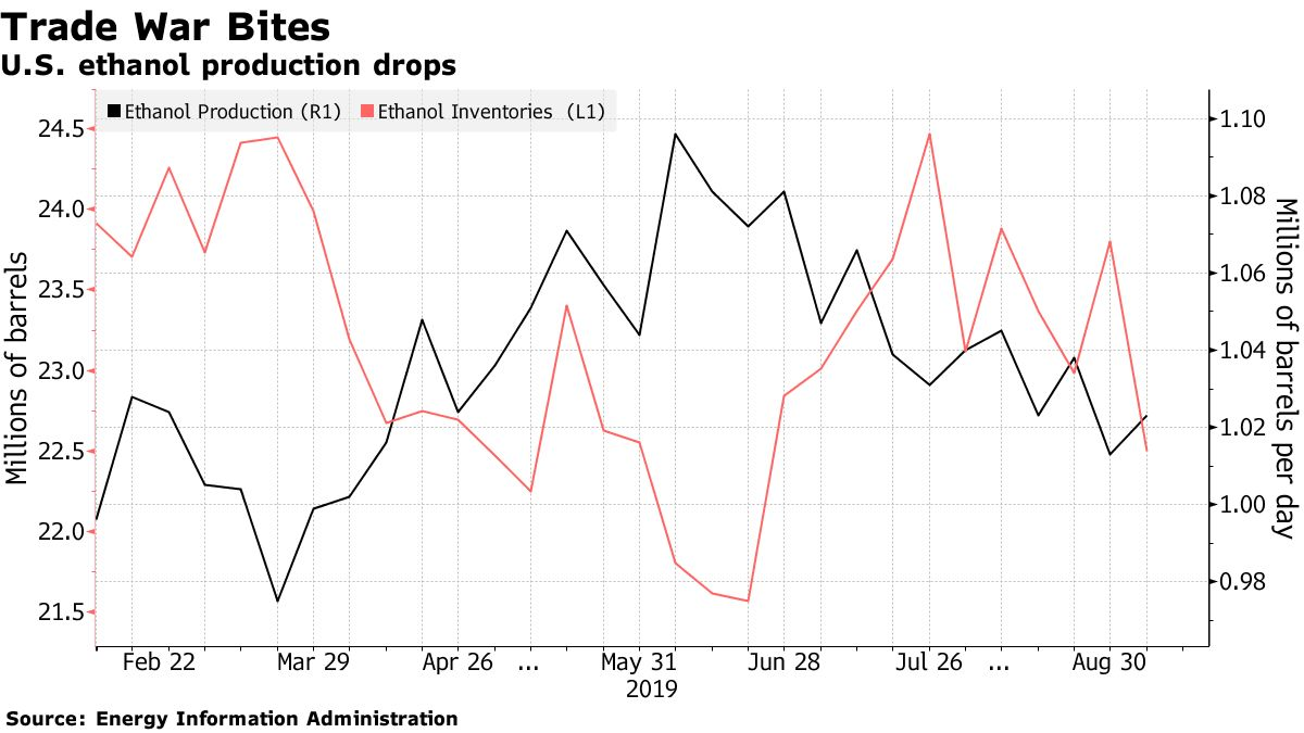 U.S. ethanol production drops