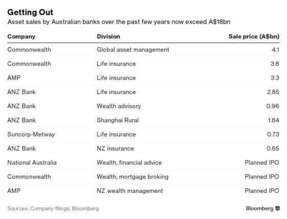 Incredible Shrinking Australian Banks Shed $13 Billion of Assets