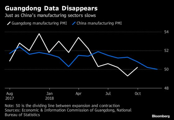 Why China Lost a Key Measure of its Industrial Heartland