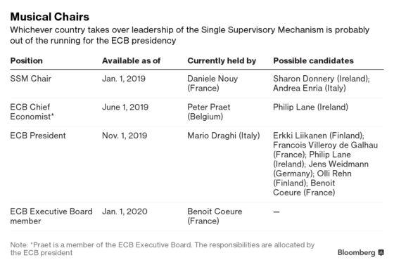Draghi's Secret Ballot Turns ECB Bank Watchdog Race Into a Cliffhanger