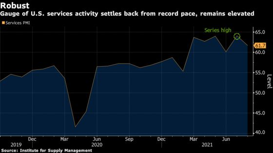 U.S. Service Industry Expansion Cools From Month-Earlier Record