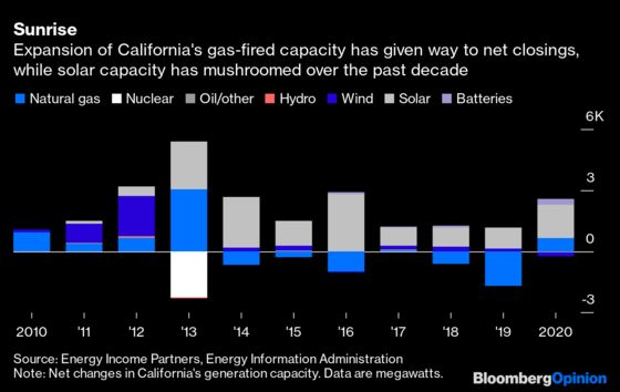 California Can No Longer Wing It With Power Grid