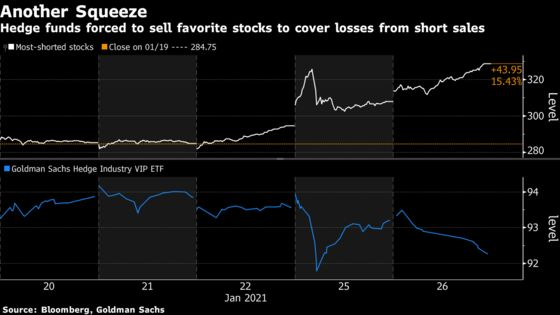 Hedge Funds Slashing Equity Exposure at Fastest Pace Since 2014