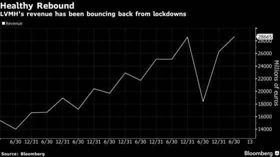 Louis Vuitton Bags Still Sell Well Despite Easing Growth