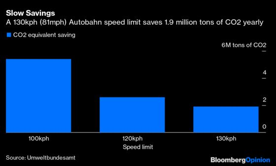 Speed Limit on the Autobahn? It'd Be Great for the Planet