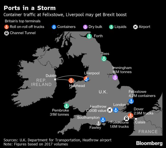With Brexit in Flux, Shippers Re-Route to Avoid Dover
