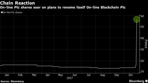 This Company Added The Word Blockchain To Its Name And Saw Its