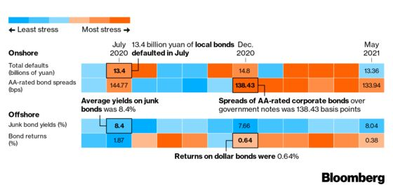 A Look at the Inner Workings of Bloomberg's China Credit Tracker