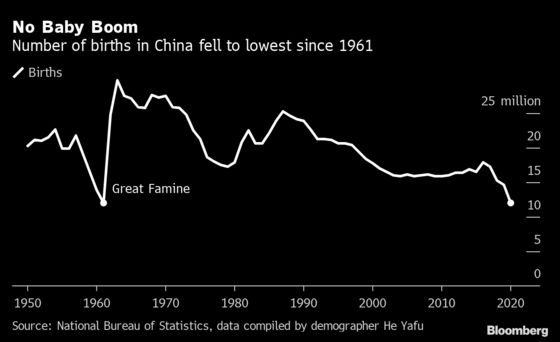 China Bets on Productivity Over Population to Drive Its Economy