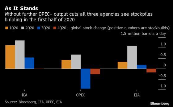 Oil Market's Big Data Show OPEC+ Cuts Fall Short