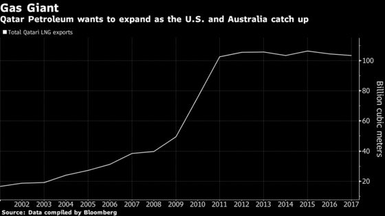 World's LNG Giant Is Pumping $20 Billion Into U.S. Oil, Gas