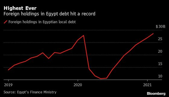 Foreign Holdings in Egypt's Debt Hit Record, Shrugging Off Virus