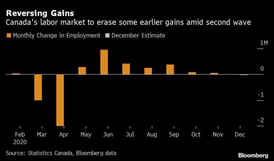 Canada's Jobs Rebound Likely Just Hit a Lockdown Wall