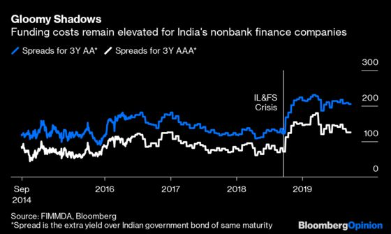How to Put India's Shadow Banks on Firmer Ground