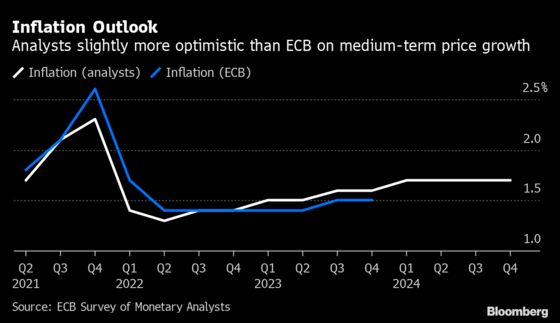 ECB Reveals What Markets Are Telling Them Before Each Decision