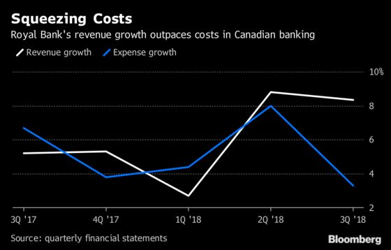 RBC Reins in Canadian Banking Costs as Profit Tops Estimates