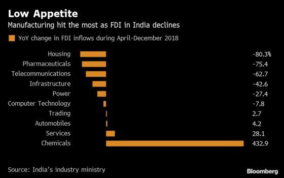 تجارت تجارتی جنگ سرمایہ کاری بوم پر بھارت لاپتہ ہے