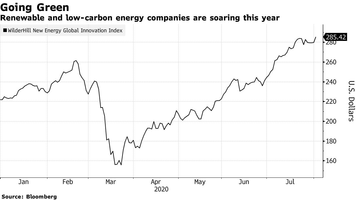Renewable and low-carbon energy companies are soaring this year