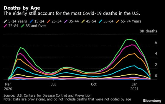 Elderly Bear the Brunt of U.S. Covid Death Toll Despite Vaccines