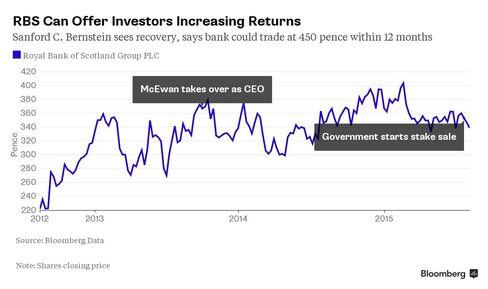Chart: RBS Shares